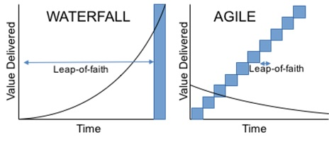 The difference between agile and waterfall